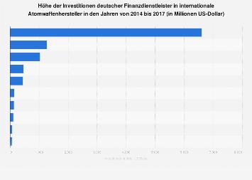 Investitionen deutscher Finanzdienstleister in Atomwaffenhersteller bis 2017