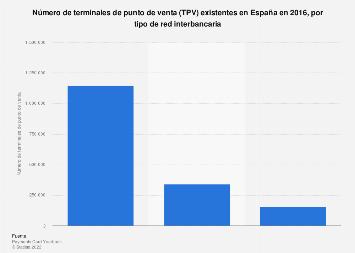 Número de terminales de punto de venta según tipo de red en España en 2016
