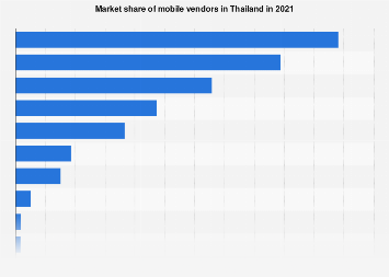 Mobile vendors market share in Thailand 2013-2017