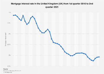 Mortgage interest rate in the United Kingdom Q1 2010- Q3 2017