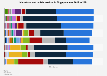 Mobile vendors market share in Singapore 2013-2017