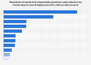 Taquilla nacional de los largometrajes ganadores del Goya a mejor película 2010-2018