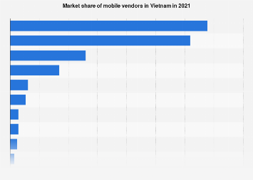Mobile vendors market share in Vietnam 2013-2017