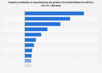 Job growth in manufacturing in the United States from 2010 to 2017, by industry