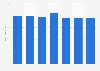 Revenue of Lattelecom in Latvia 2010-2016