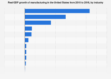 GDP growth of manufacturing in the United States from 2010 to 2016, by industry