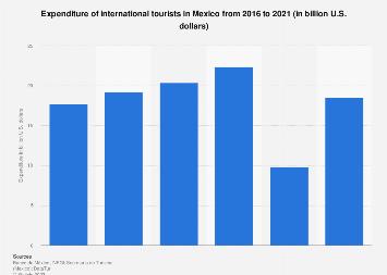Mexico: tourism revenue 2016-2018