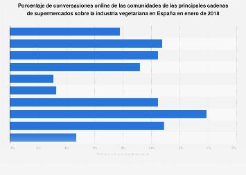 Cuota de conversaciones online sobre vegetarianismo por supermercado España 2018