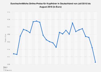 Durchschnittliche Online-Preise für Kopfhörer in Deutschland bis August 2018