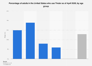 Tinder usage reach in the United States 2018, by age group
