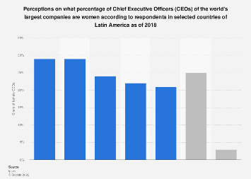 Latin America: perceptions on how many women are CEOs 2018