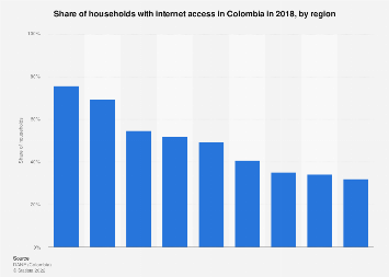 Colombia: households with internet access 2018, by region