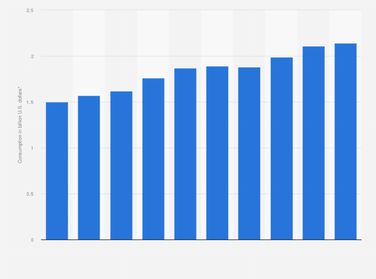Tourism Revenue In Aruba 2016 Statistic