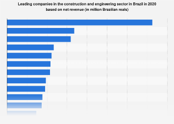 Brazil: leading construction & engineering companies 2017, by revenue