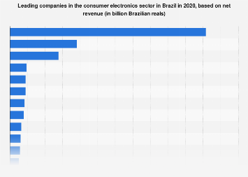 Brazil: top consumer electronics companies 2018, by revenue
