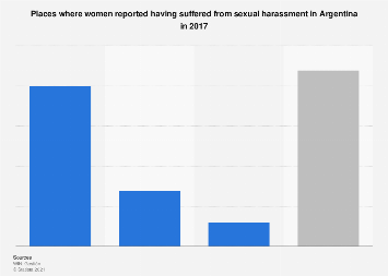 Argentina: locations where women suffered sexual harassment in 2017