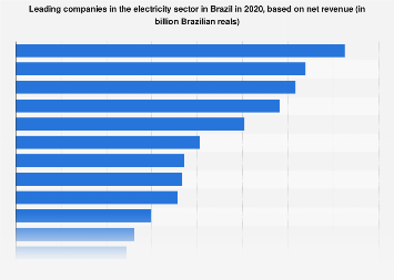 Brazil: leading companies in the electricity sector in 2016, by revenue