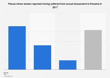 Panama: locations where women suffered sexual harassment in 2017