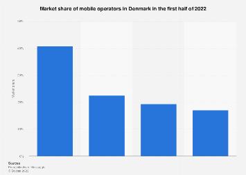 Market share of mobile operators in Denmark 2018