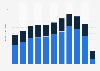 Chile: tourism revenue 2005-2017