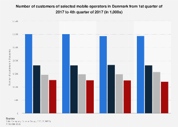 Quarterly number of customers of selected mobile operators in Denmark 2017