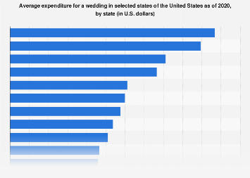 Average expenditure for a wedding in selected states of the United States in 2017