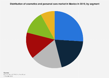 Mexico: market share of beauty products 2017, by type