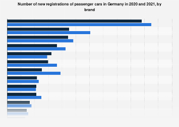 New registrations of passenger cars in Germany 2018, by brand