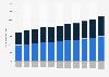 Vermögensbilanz der privaten Haushalte in der Schweiz bis 2017