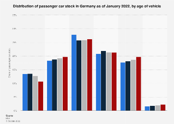Passenger car stock distribution in Germany 2017, by vehicle age