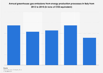 Italy: annual greenhouse gas emissions from energy production 2012-2016