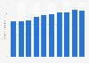 Tokio Marine Holdings' numbers of employees FY 2008-2017