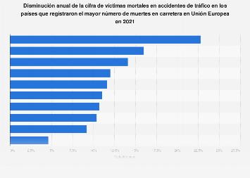 Variación de las víctimas mortales en países con más muertes en carretera UE 2018