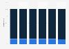 Distribución porcentual del consumo de cerveza por canal Finlandia 2011-2016