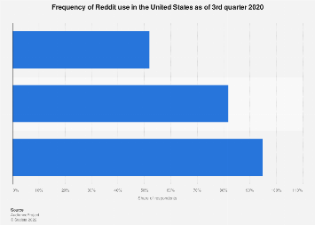 Reddit usage frequency in the United States 2019
