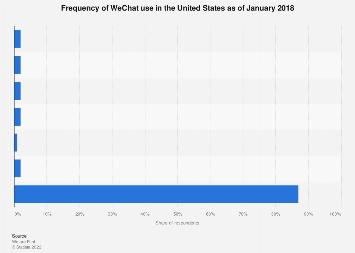 U S  WeChat usage frequency 2018 | Statista