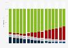 Memory byte shipment share by storage media type worldwide 2010-2025