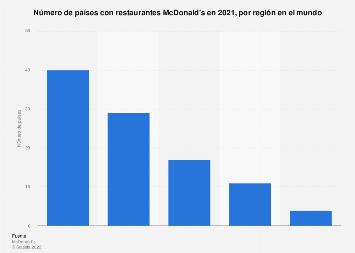 Países por región en el mundo con restaurantes McDonald's 2019