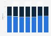 Distribución porcentual del consumo de cerveza por canal Malta 2011-2017