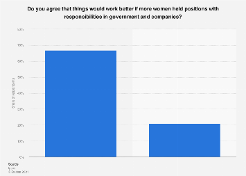 Italy: opinion on the positive impact of women holding important positions 2018