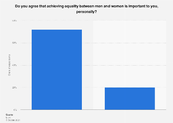 Italy: personal opinion on the importance of gender equality 2018