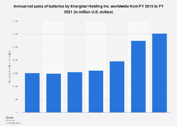 Energizer Holding Inc. annual net sales of batteries worldwide 2015-2017