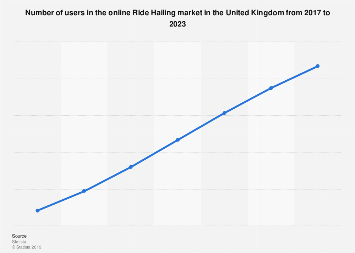 DMO: ride sharing users in the United Kingdom (UK) 2016-2022