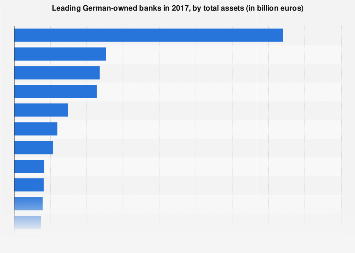 Leading German banks in 2016, by total assets (in billion euros)