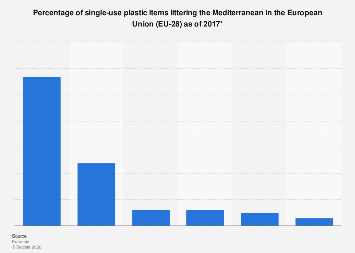 Single-use plastic beach litter in the Mediterranean in the EU-28 2017