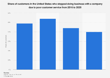 Customers who stopped doing business due to poor customer service U.S. 2016-2017