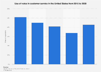 Customers who contacted customer service via voice channels U.S. 2015-2017