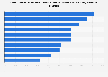 Share of women stating they have experienced sexual harassment as of 2018