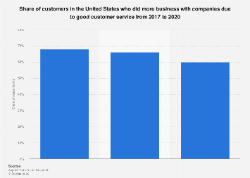 U.S. customers who did more business with companies due to good customer service 2017