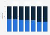 Distribución porcentual del consumo de cerveza por canal Suiza 2011-2017